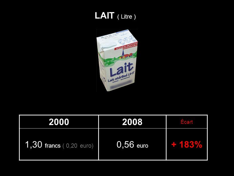 20002008 Écart 1,30 francs ( 0,20 euro) 0,56 euro + 183% LAIT ( Litre )