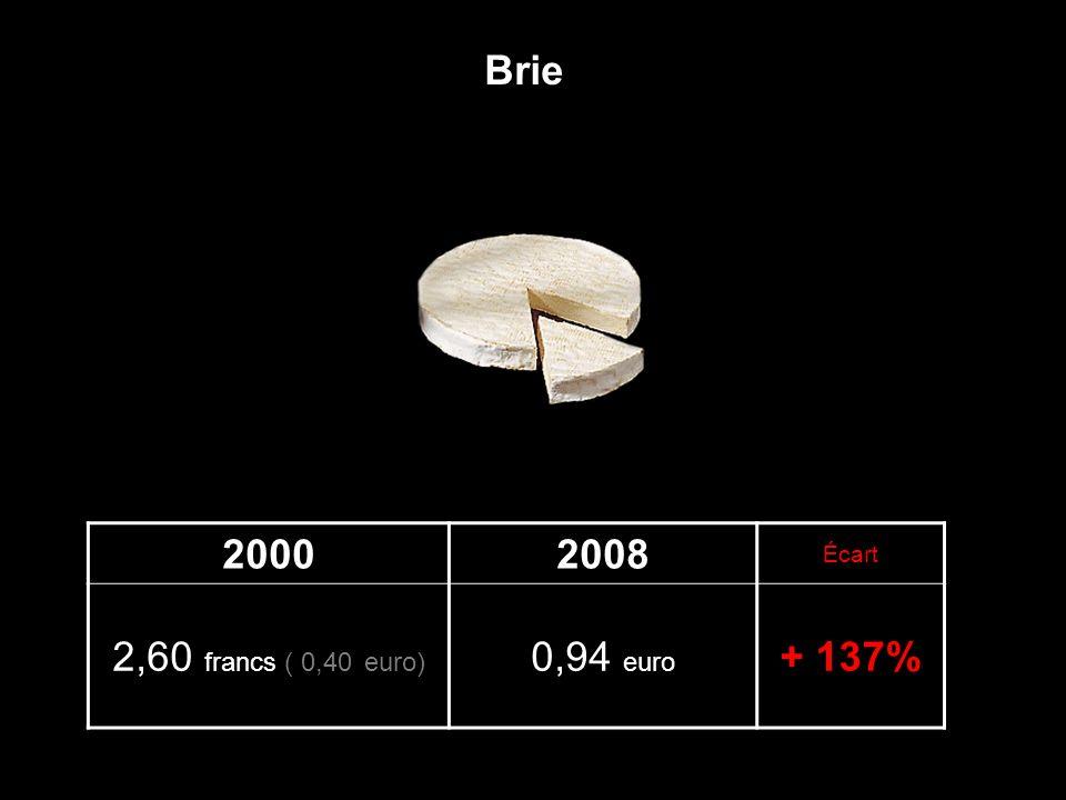 20002008 Écart 2,60 francs ( 0,40 euro) 0,94 euro + 137% Brie