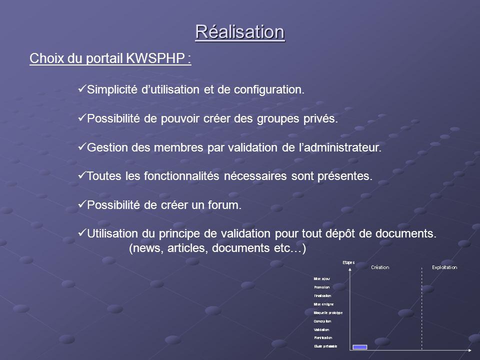 Réalisation Choix du portail KWSPHP : Simplicité dutilisation et de configuration. Possibilité de pouvoir créer des groupes privés. Gestion des membre