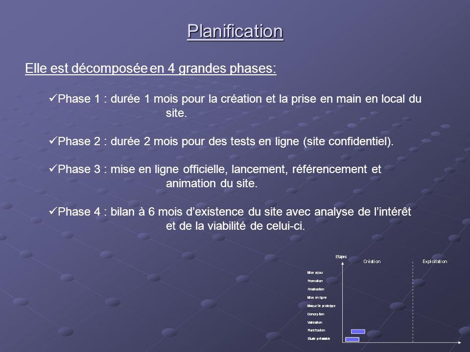 Planification Elle est décomposée en 4 grandes phases: Phase 1 : durée 1 mois pour la création et la prise en main en local du site. Phase 2 : durée 2