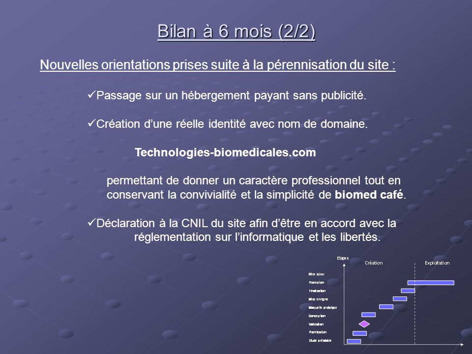 Bilan à 6 mois (2/2) Nouvelles orientations prises suite à la pérennisation du site : Passage sur un hébergement payant sans publicité. Création dune