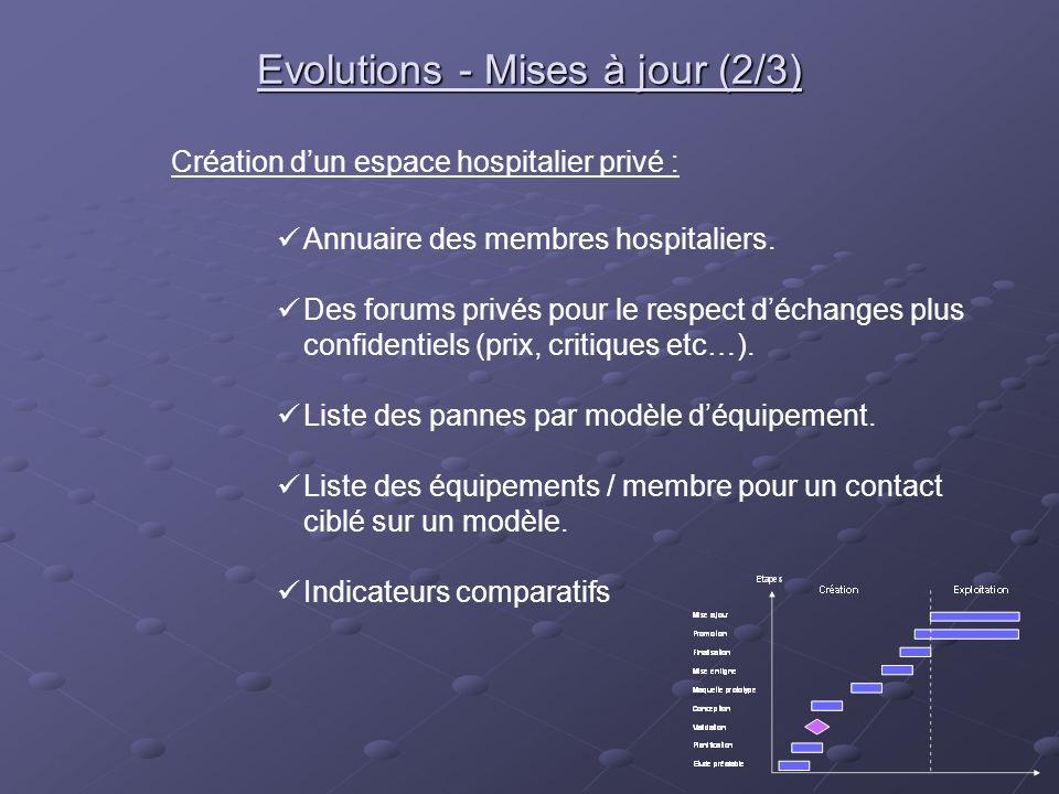 Création dun espace hospitalier privé : Annuaire des membres hospitaliers. Des forums privés pour le respect déchanges plus confidentiels (prix, criti