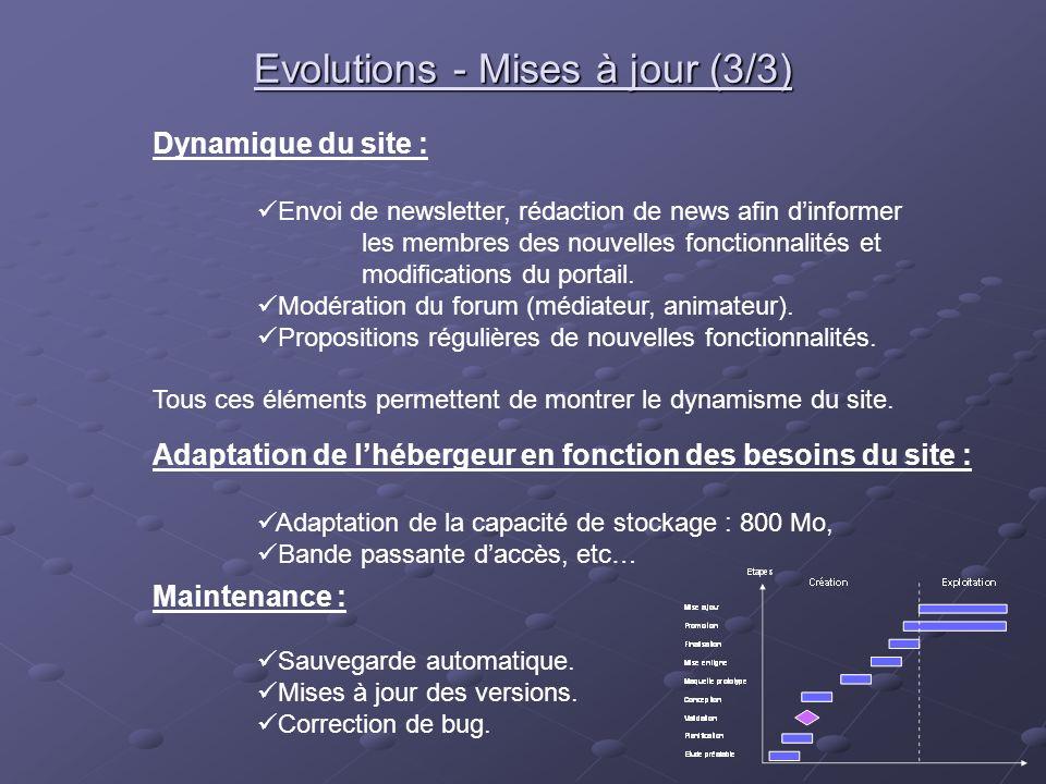 Evolutions - Mises à jour (3/3) Maintenance : Sauvegarde automatique. Mises à jour des versions. Correction de bug. Adaptation de lhébergeur en foncti