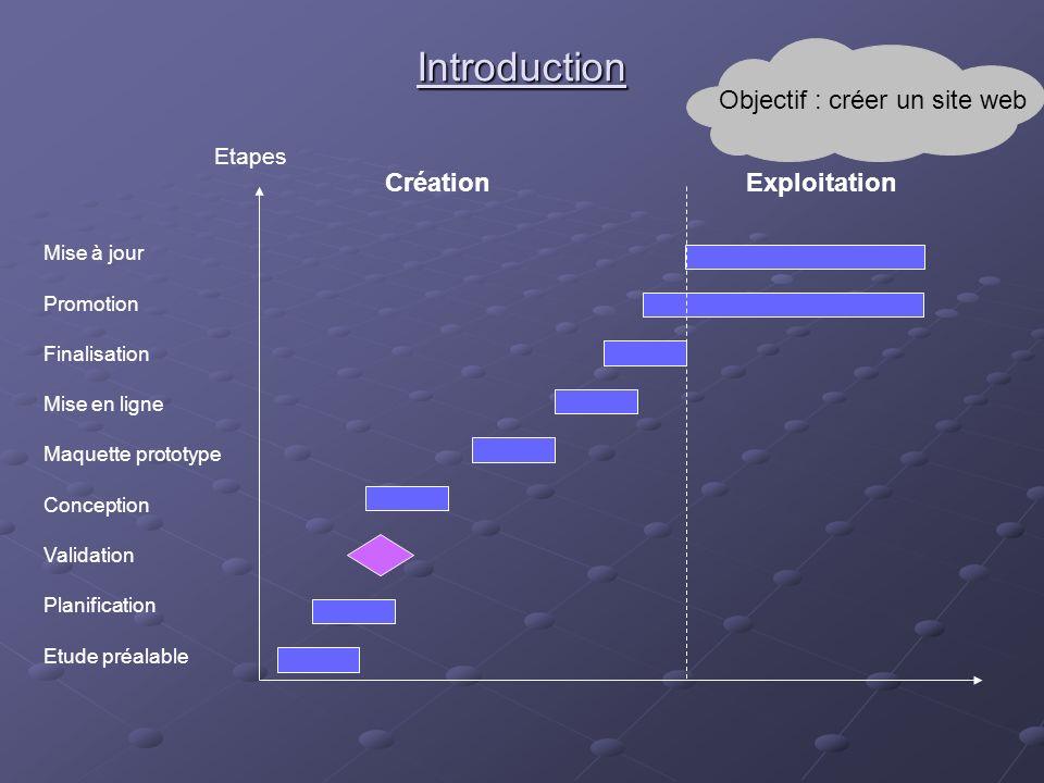Etude préalable Planification Validation Conception Maquette prototype Finalisation Mise en ligne Promotion Mise à jour Etapes CréationExploitation In