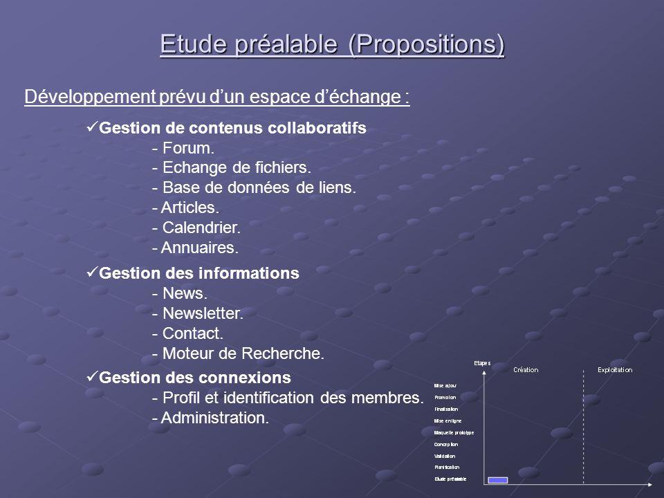 Etude préalable (Propositions) Gestion des informations - News. - Newsletter. - Contact. - Moteur de Recherche. Développement prévu dun espace déchang