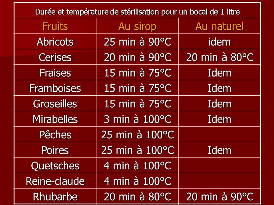 Durée et température de stérilisation pour un bocal de 1 litre Fruits Au sirop Au naturel Abricots 25 min à 90°C idem Cerises 20 min à 90°C 20 min à 8