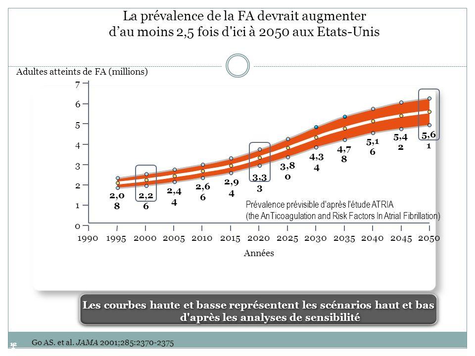 12 12 Go AS. et al. JAMA 2001;285:2370-2375 Les courbes haute et basse représentent les scénarios haut et bas d'après les analyses de sensibilité La p