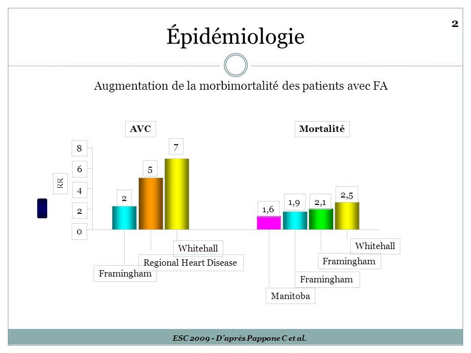 Épidémiologie Augmentation de la morbimortalité des patients avec FA ESC 2009 - Daprès Pappone C et al. 0 2 4 6 8 Framingham Whitehall Manitoba Whiteh