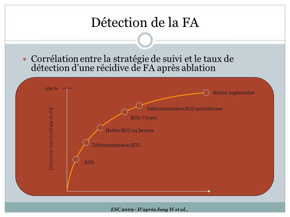 ESC 2009 - Daprès Jung W et al., Corrélation entre la stratégie de suivi et le taux de détection dune récidive de FA après ablation 100 % Détection de