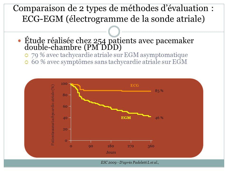 Étude réalisée chez 254 patients avec pacemaker double-chambre (PM DDD) 79 % avec tachycardie atriale sur EGM asymptomatique 60 % avec symptômes sans