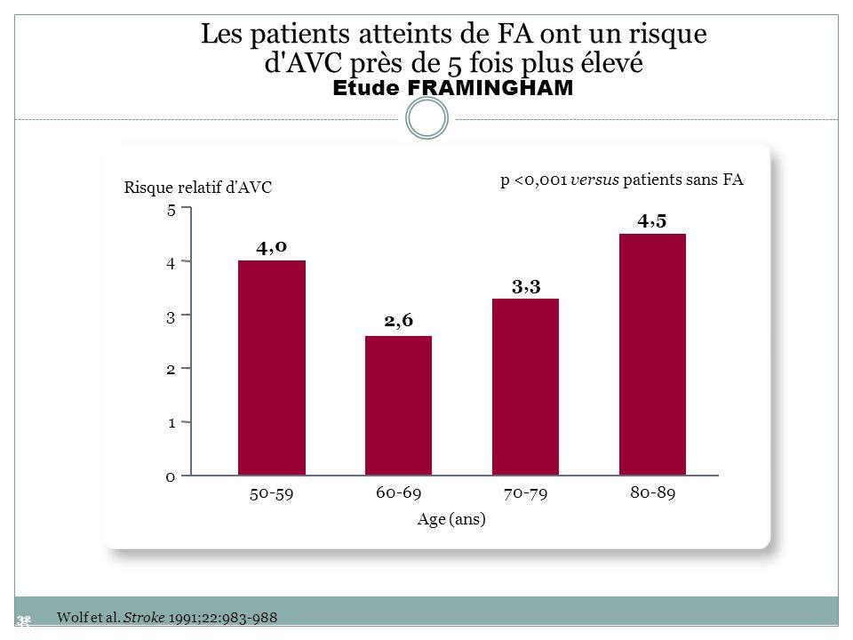 32 32 Wolf et al. Stroke 1991;22:983-988 Les patients atteints de FA ont un risque d'AVC près de 5 fois plus élevé Etude FRAMINGHAM p <0,001 versus pa