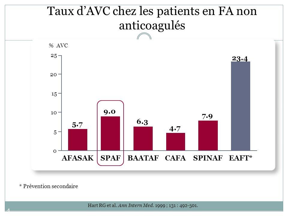 43 Taux dAVC chez les patients en FA anticoagulés 1.4 1.2 1.6 0 1 2 3 4 5 SPORTIFIII 1 % AVC Essais thérapeutiques avec ximélagatran et dabigatran AVK 1.2 2.3 SPORTIFIII 1 Ximélagatran SPORTIFV 2 XimelagatranAVK 1.1 RE-LY 3 1.5 RE-LY 3 Dabi150Dabi110 (1)Olsson SB et al.