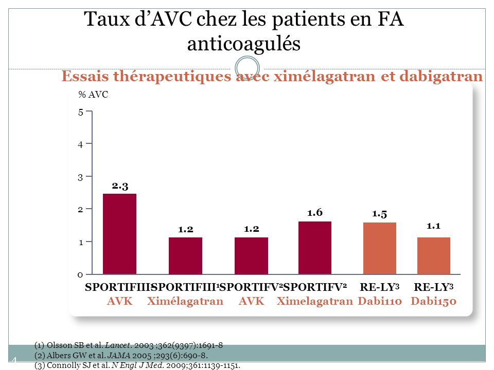 44 Taux dAVC chez les patients en FA anticoagulés ou sous antiagrégants plaquettaires Essais thérapeutiques récents 0 1 2 3 4 5 % AVC 1.4 ACTIVE W 1 AVK 2.44 ACTIVE W 1 ASP+Clopi 3.3 ACTIVE A 2 ASP RE-LY 3 Dabi110 1.5 1.1 RE-LY 3 Dabi150 (1)Connolly SJ et al.