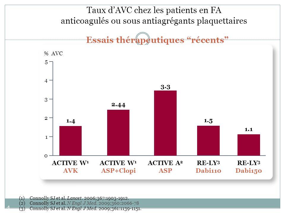 44 Taux dAVC chez les patients en FA anticoagulés ou sous antiagrégants plaquettaires Essais thérapeutiques récents 0 1 2 3 4 5 % AVC 1.4 ACTIVE W 1 A