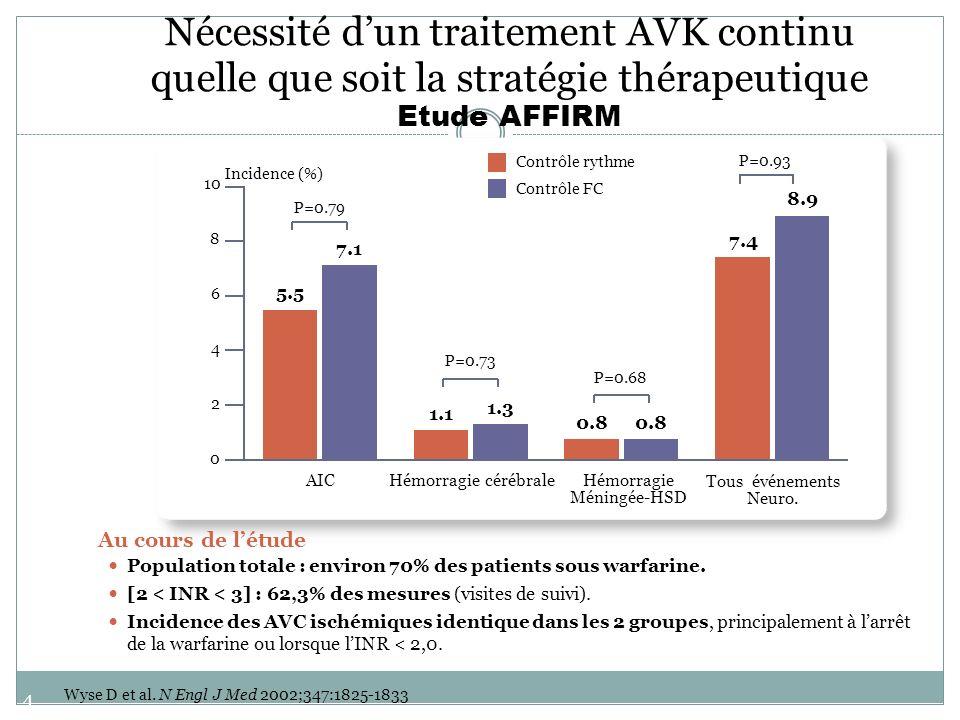 45 Nécessité dun traitement AVK continu quelle que soit la stratégie thérapeutique Etude AFFIRM Au cours de létude Population totale : environ 70% des