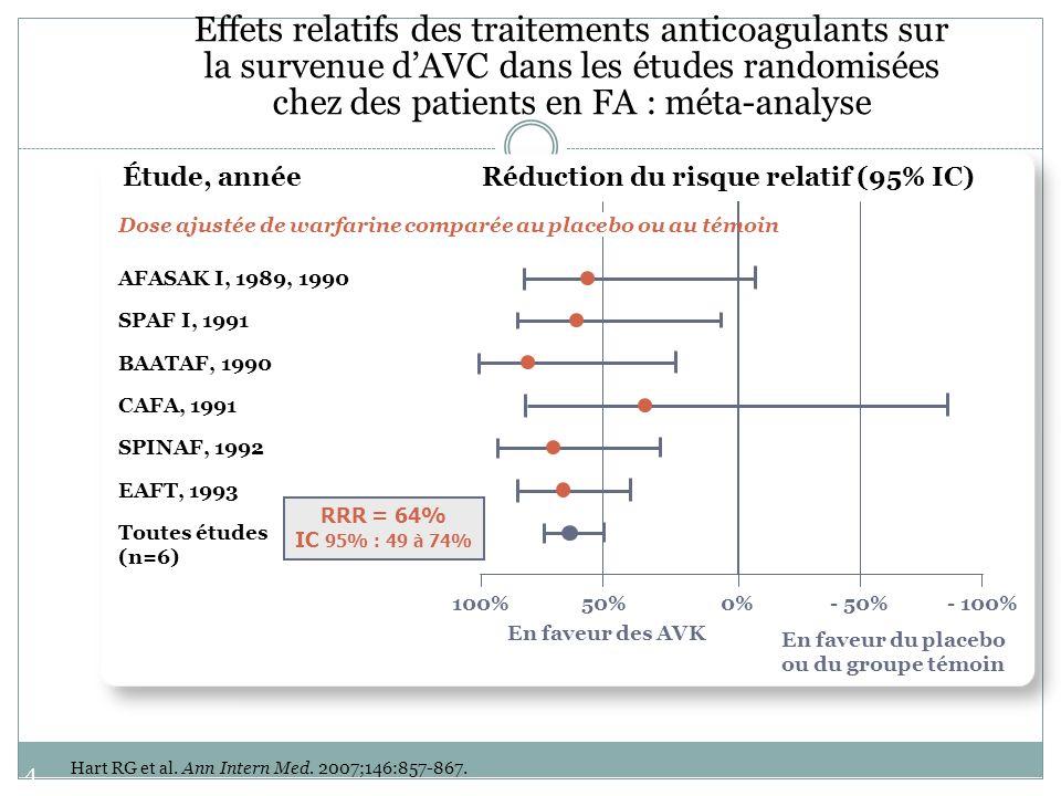 46 Effets relatifs des traitements anticoagulants sur la survenue dAVC dans les études randomisées chez des patients en FA : méta-analyse Hart RG et a