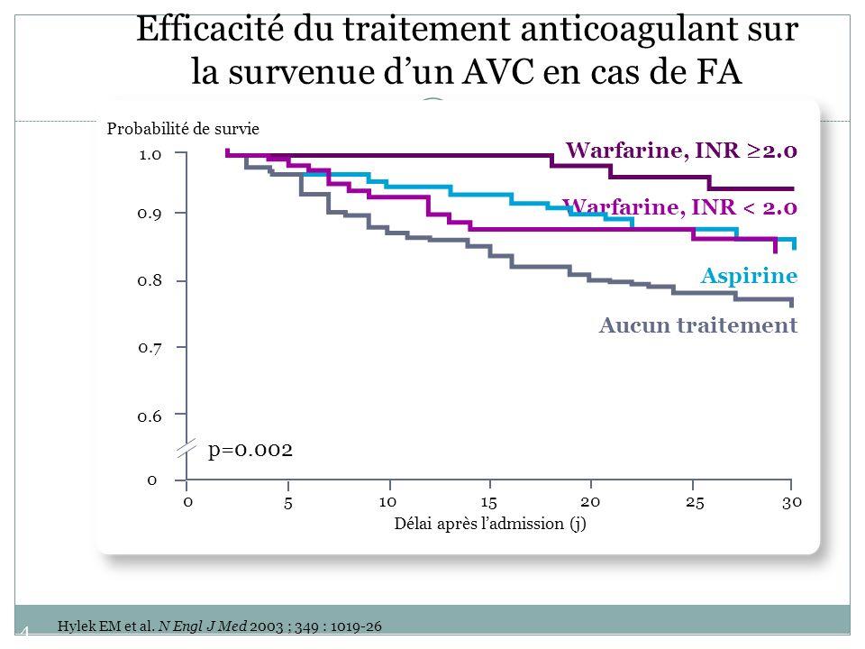 47 Efficacité du traitement anticoagulant sur la survenue dun AVC en cas de FA Hylek EM et al. N Engl J Med 2003 ; 349 : 1019-26 051015202530 0 0.6 0.