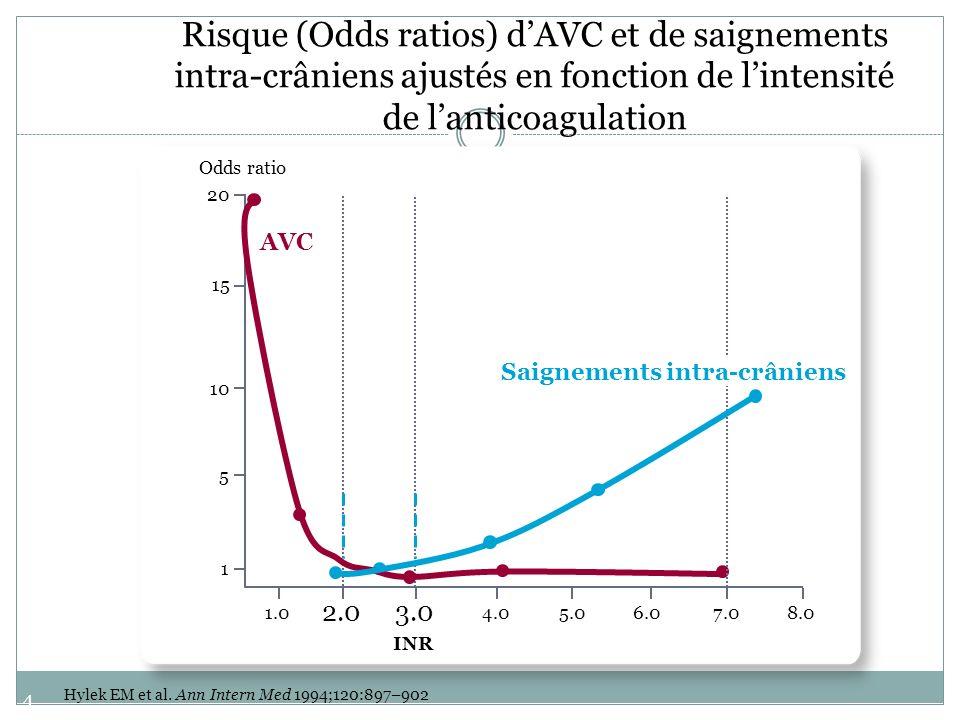 48 Hylek EM et al. Ann Intern Med 1994;120:897–902 Risque (Odds ratios) dAVC et de saignements intra-crâniens ajustés en fonction de lintensité de lan
