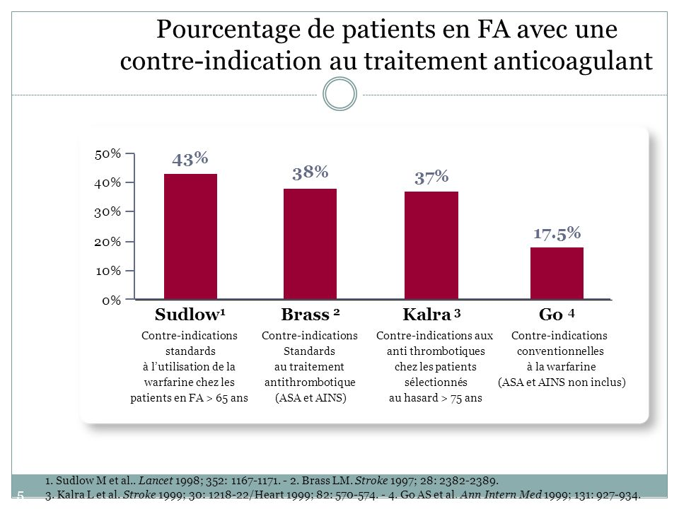 51 0% 10% 20% 30% 40% 50% 43% Sudlow 1 Contre-indications standards à lutilisation de la warfarine chez les patients en FA > 65 ans 38% Brass 2 Contre