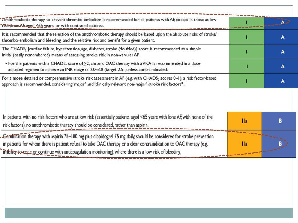 54 ACTIVE W 6706 patients Clopidogrel + ASA vs.