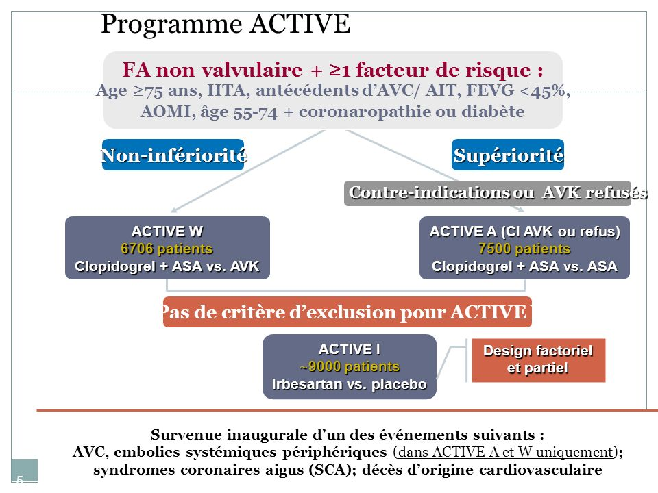 54 ACTIVE W 6706 patients Clopidogrel + ASA vs. AVK ACTIVE A (CI AVK ou refus) 7500 patients Clopidogrel + ASA vs. ASA Pas de critère dexclusion pour
