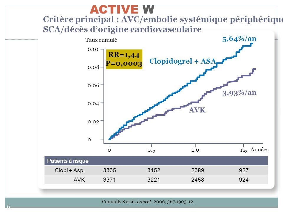 56 ACTIVE W Données de tolérance Taux cumulé 2,42%/an 2,21% / an RR = 1,1 (0,83 -1,45) P = 0,53 Tolérance similaire dans les 2 groupes de traitement Saignements majeurs AVK 0.0 0.01 0.02 0.03 0.04 Années0.00.51.01.5 Clopidogrel + ASA Patients à risque C + A333531722403914 CAC337132122423901 Connolly S et al.
