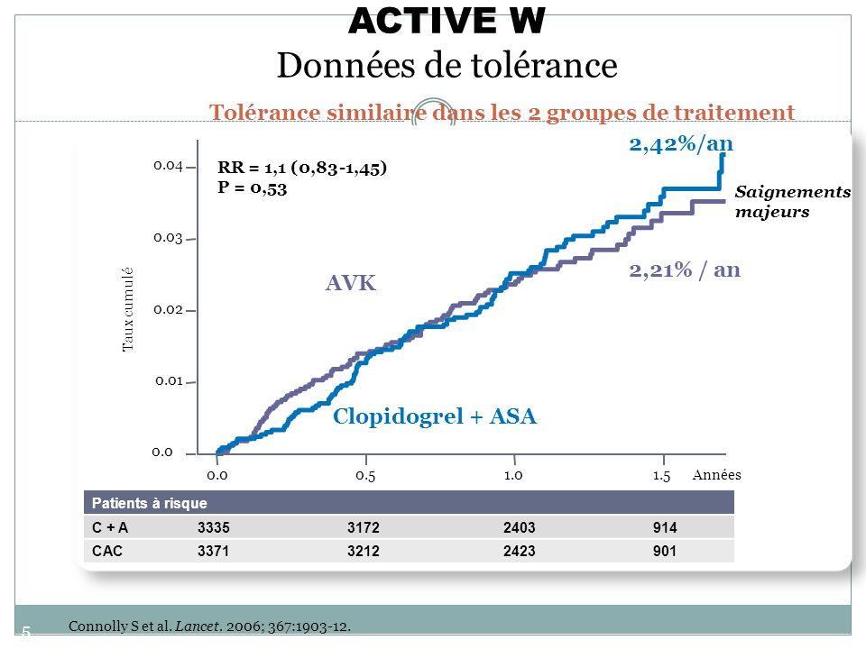 56 ACTIVE W Données de tolérance Taux cumulé 2,42%/an 2,21% / an RR = 1,1 (0,83 -1,45) P = 0,53 Tolérance similaire dans les 2 groupes de traitement S