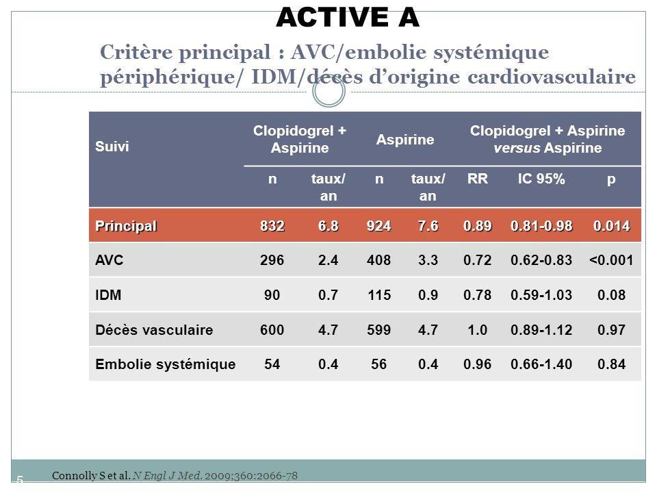 57 Suivi Clopidogrel + Aspirine Aspirine Clopidogrel + Aspirine versus Aspirine ntaux/ an n RRIC 95%p Principal8326.89247.60.890.81-0.980.014 AVC2962.