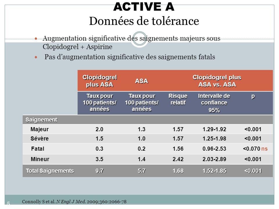 58 ACTIVE A Données de tolérance Augmentation significative des saignements majeurs sous Clopidogrel + Aspirine Pas daugmentation significative des sa