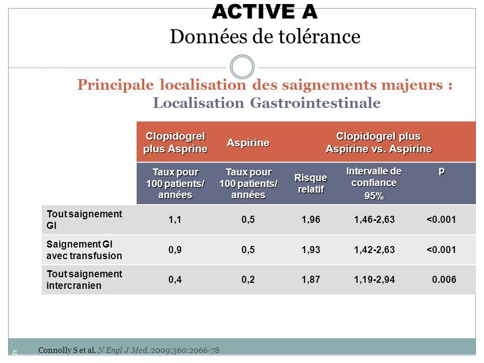 59 ACTIVE A Données de tolérance Principale localisation des saignements majeurs : Localisation Gastrointestinale Clopidogrel plus Asprine Aspirine Cl
