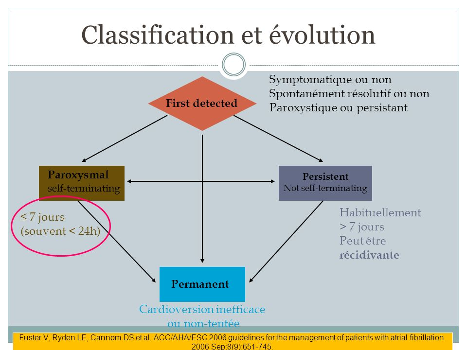 Classification et évolution First detected Paroxysmal self-terminating Persistent Not self-terminating Permanent 7 jours (souvent < 24h) Habituellemen