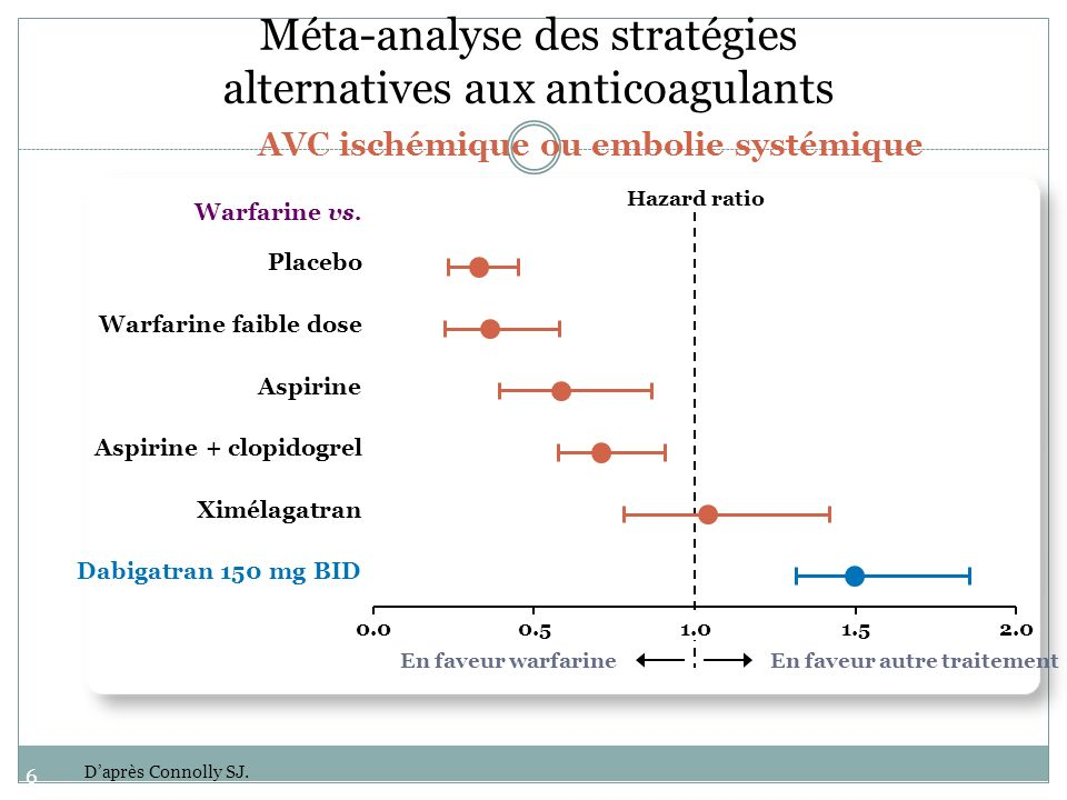62 Méta-analyse des stratégies alternatives aux anticoagulants AVC ischémique ou embolie systémique 0.0 Hazard ratio En faveur warfarineEn faveur autr