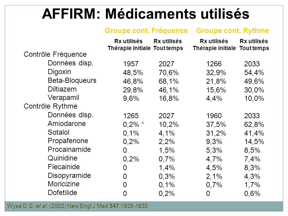 AFFIRM: Point daboutissement primaire MORTALITÉ TOUTE CAUSE Mortalité cumulative (%) Années Contrôle Rythme Contrôle Fréquence P = 0,08 0 30 05 26,7% 25,9% Modifié de Wyse D.G.