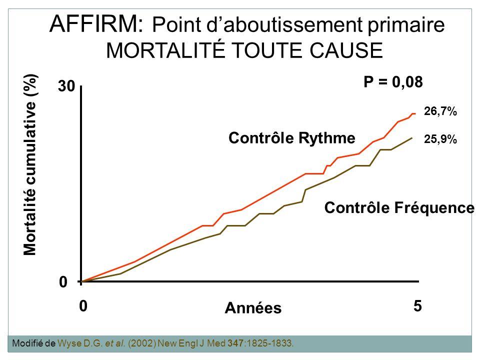AFFIRM: Point daboutissement primaire MORTALITÉ TOUTE CAUSE Mortalité cumulative (%) Années Contrôle Rythme Contrôle Fréquence P = 0,08 0 30 05 26,7%