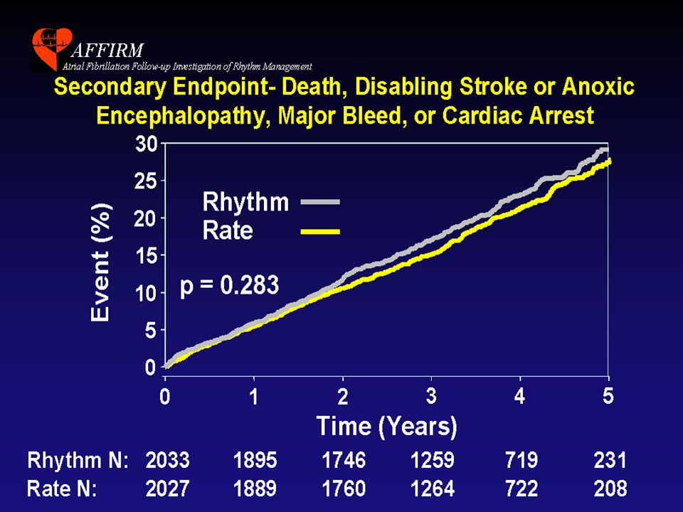 AFFIRM étude de sous groupe Les patients en RSR = critère primaire atteint Les patients sous AA = augmentation de la mortalité Tout se passe comme si le service rendu en étant en RS est annulé par le risque arythmogène des AA