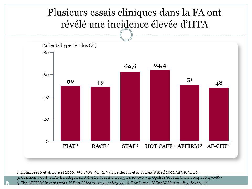 8 8 1. Hohnloser S et al. Lancet 2000; 356:1789–94 - 2. Van Gelder IC, et al. N Engl J Med 2002;347:1834-40 - 3. Carlsson J et al; STAF Investigators.