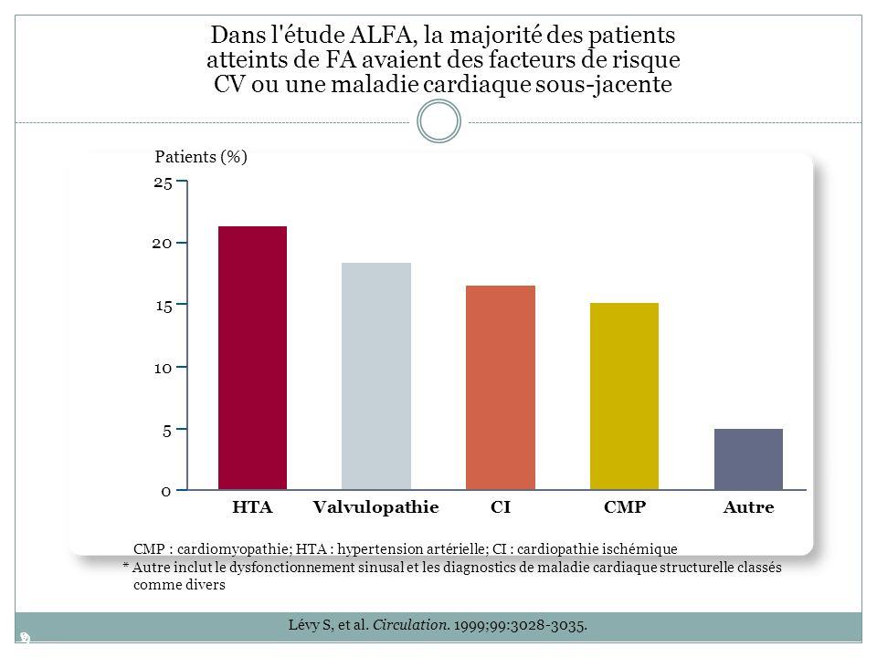 9 9 Lévy S, et al. Circulation. 1999;99:3028-3035. 0 5 10 15 20 25 HTAValvulopathieCICMP Autre Patients (%) Dans l'étude ALFA, la majorité des patient