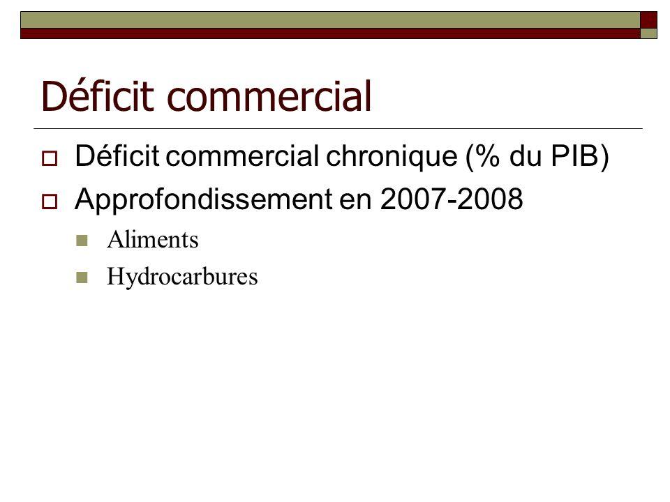 Déficit commercial Déficit commercial chronique (% du PIB) Approfondissement en 2007-2008 Aliments Hydrocarbures