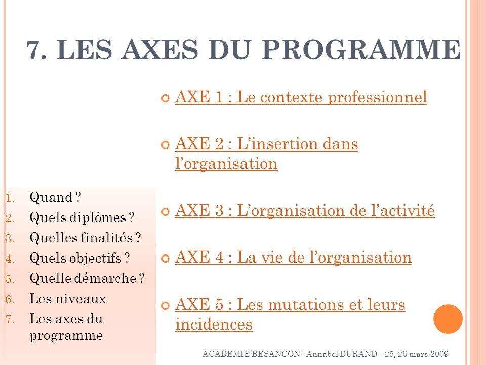 AXE 1 : Le contexte professionnel AXE 2 : Linsertion dans lorganisation AXE 2 : Linsertion dans lorganisation AXE 3 : Lorganisation de lactivité AXE 4