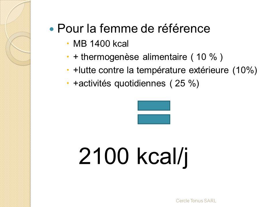 Pour la femme de référence MB 1400 kcal + thermogenèse alimentaire ( 10 % ) +lutte contre la température extérieure (10%) +activités quotidiennes ( 25