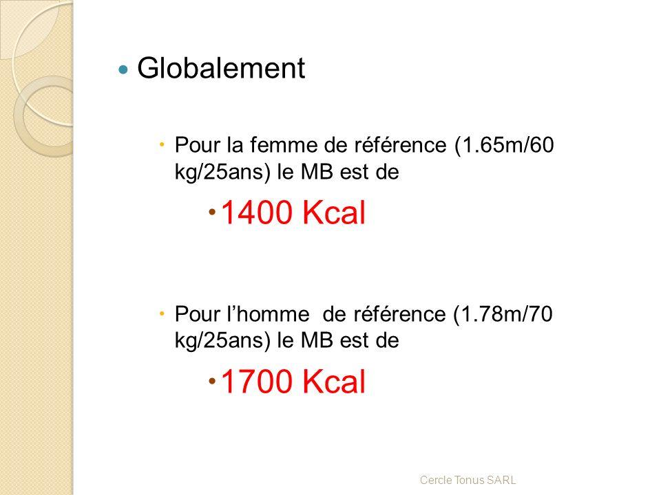 Globalement Pour la femme de référence (1.65m/60 kg/25ans) le MB est de 1400 Kcal Pour lhomme de référence (1.78m/70 kg/25ans) le MB est de 1700 Kcal