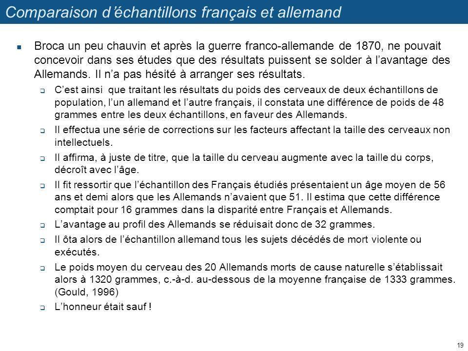 Comparaison déchantillons français et allemand Broca un peu chauvin et après la guerre franco-allemande de 1870, ne pouvait concevoir dans ses études