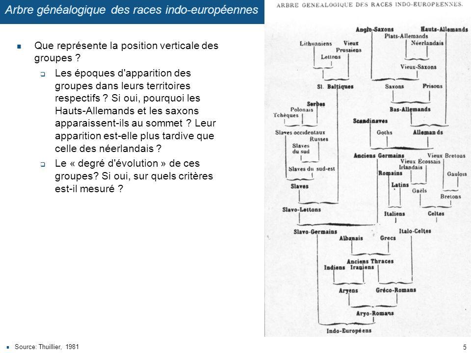 Arbre généalogique des races indo-européennes Que représente la position verticale des groupes ? Les époques d'apparition des groupes dans leurs terri
