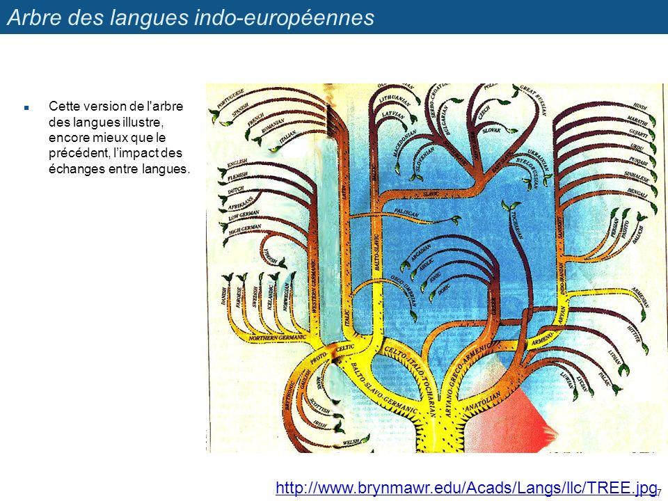 Arbre des langues indo-européennes Cette version de l'arbre des langues illustre, encore mieux que le précédent, limpact des échanges entre langues. h