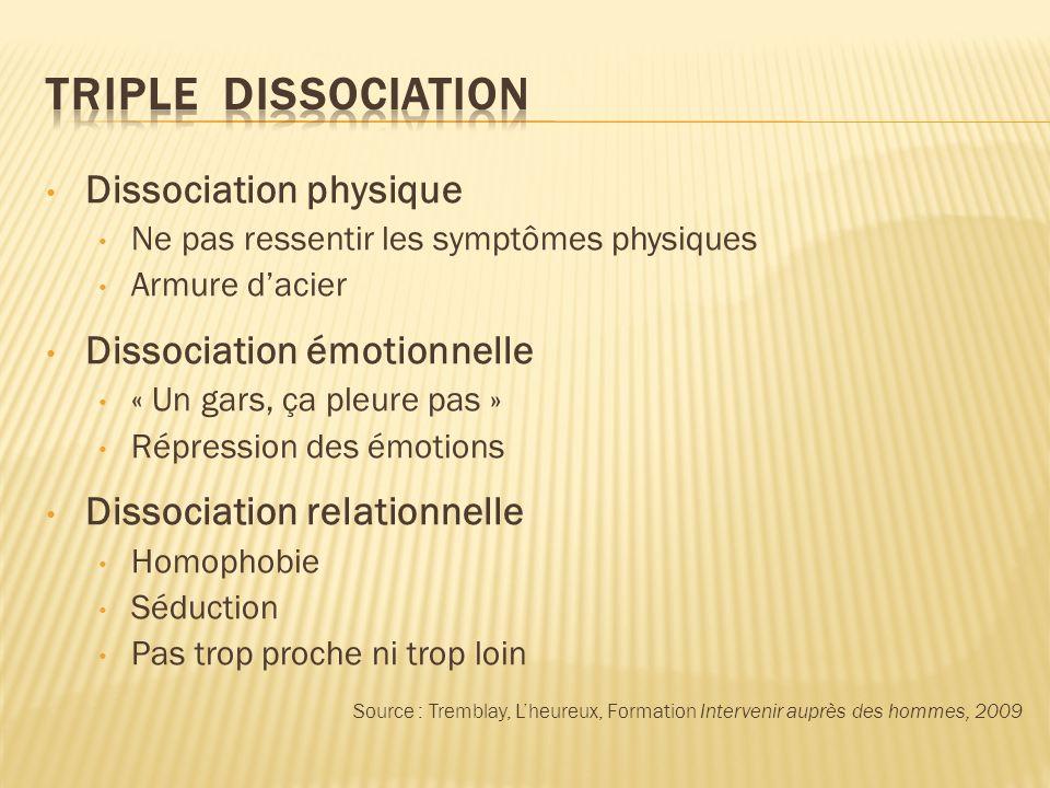 Dissociation physique Ne pas ressentir les symptômes physiques Armure dacier Dissociation émotionnelle « Un gars, ça pleure pas » Répression des émoti
