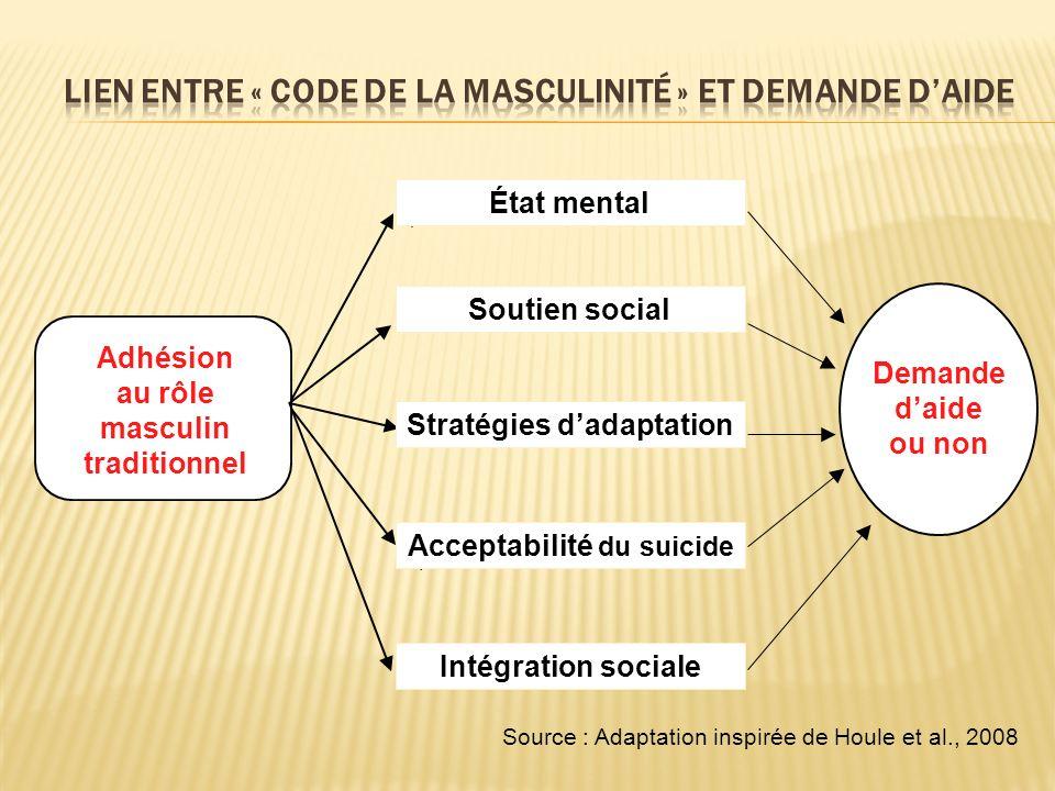 Adhésion au rôle masculin traditionnel Intégration sociale Soutien social Stratégies dadaptation Acceptabilité du suicide État mental Demande daide ou