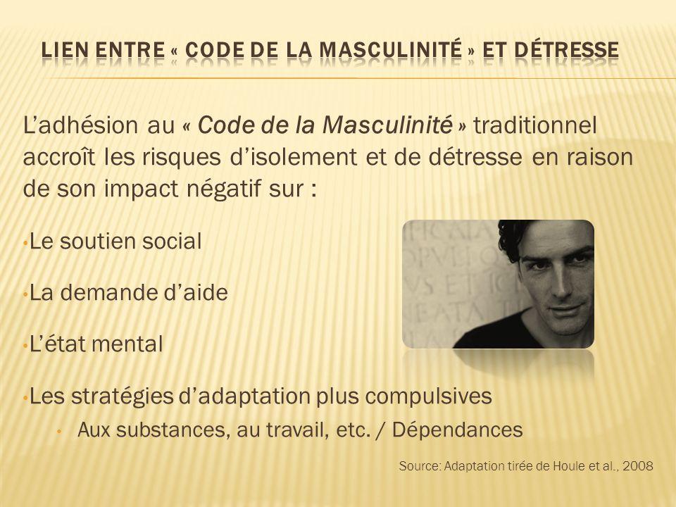 Ladhésion au « Code de la Masculinité » traditionnel accroît les risques disolement et de détresse en raison de son impact négatif sur : Le soutien so