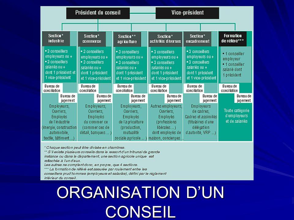 ORGANISATION DUN CONSEIL