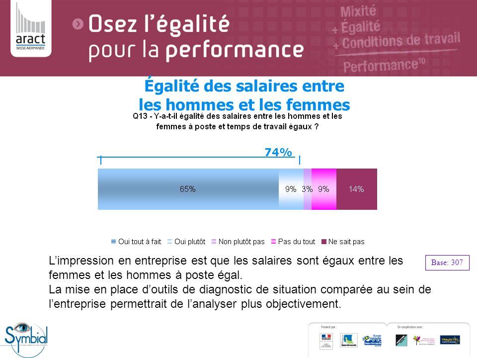 Égalité des salaires entre les hommes et les femmes Base: 307 74% Limpression en entreprise est que les salaires sont égaux entre les femmes et les ho