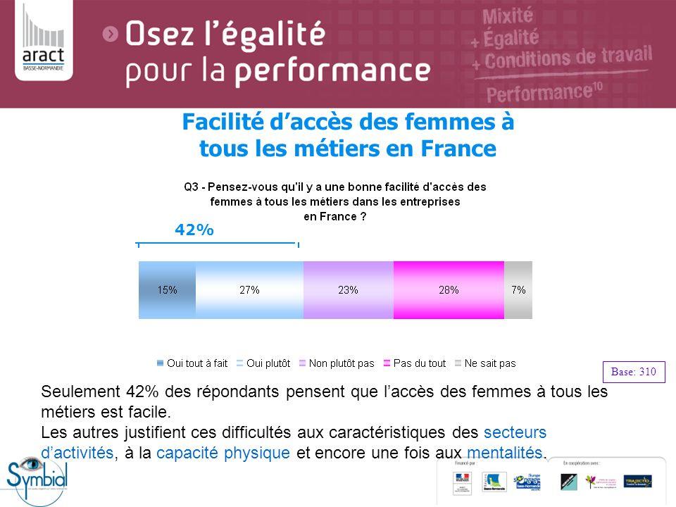 Seulement 42% des répondants pensent que laccès des femmes à tous les métiers est facile. Les autres justifient ces difficultés aux caractéristiques d